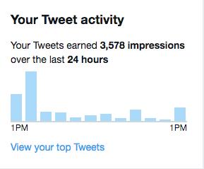 10月12日のTwitterインプレッション数は3500を超えました。