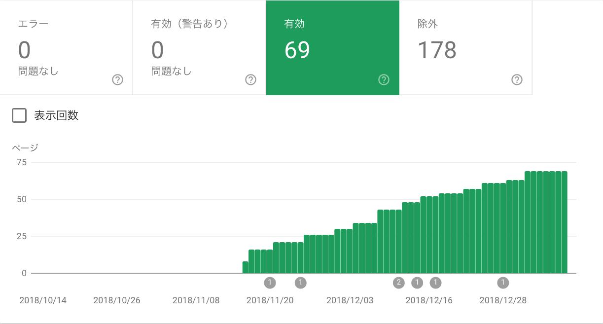 新サイト立ち上げ2ヶ月後のSearch Console Coverage レポート