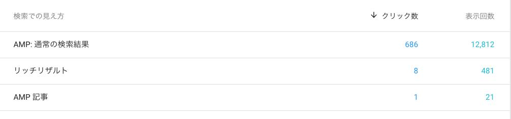 立ち上げ3ヶ月後サイトの検索での見え方指標