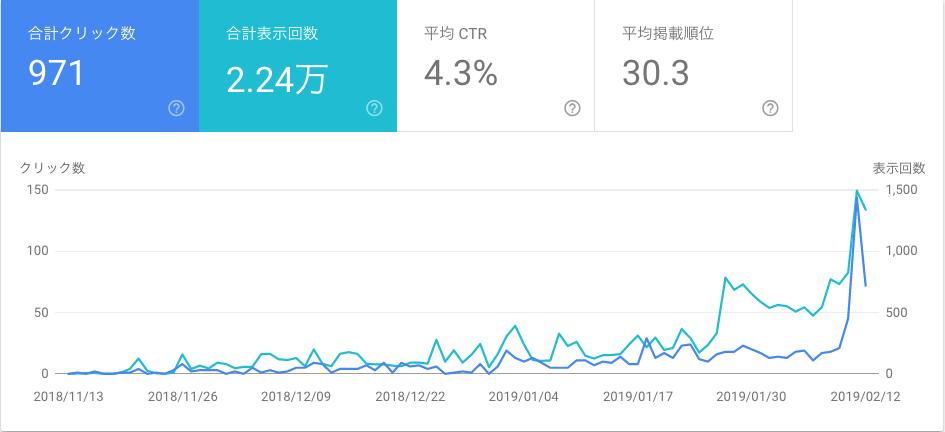 サイト立ち上げ3ヶ月後の検索パフォーマンス